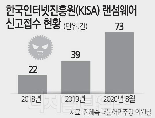 """코로나로 늘어난 `랜섬웨어` 공습… """"섣불리 비용지불땐 더 큰 피해"""""""